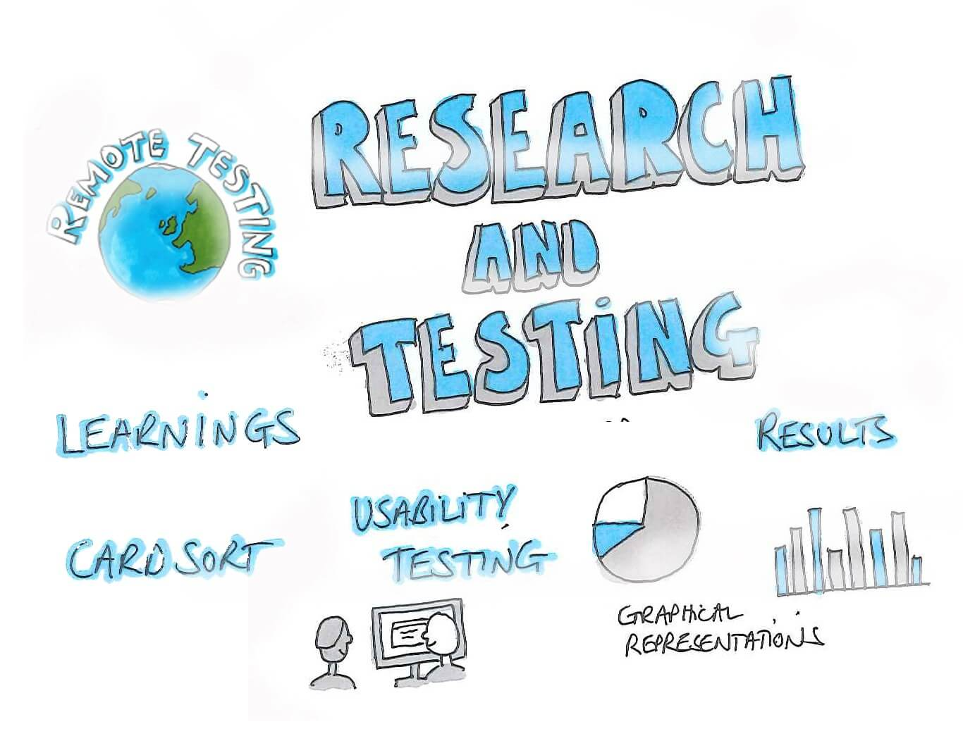 What is User Research?
