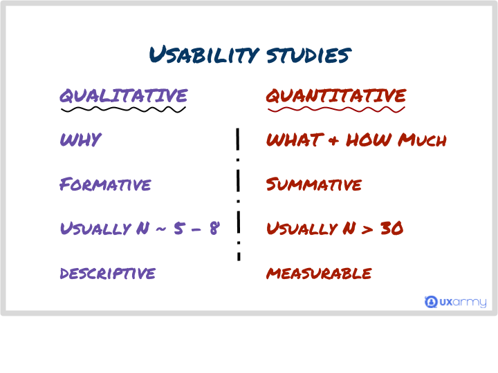 Is Usability Testing Qualitative or Quantitative?